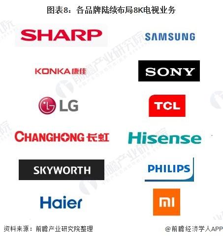 图表8:各品牌陆续布局8K电视业务