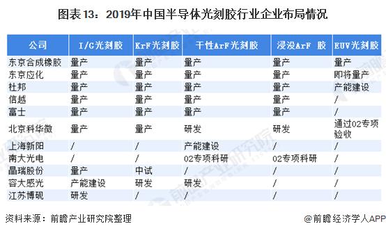 图表13:2019年中国半导体光刻胶行业企业布局情况
