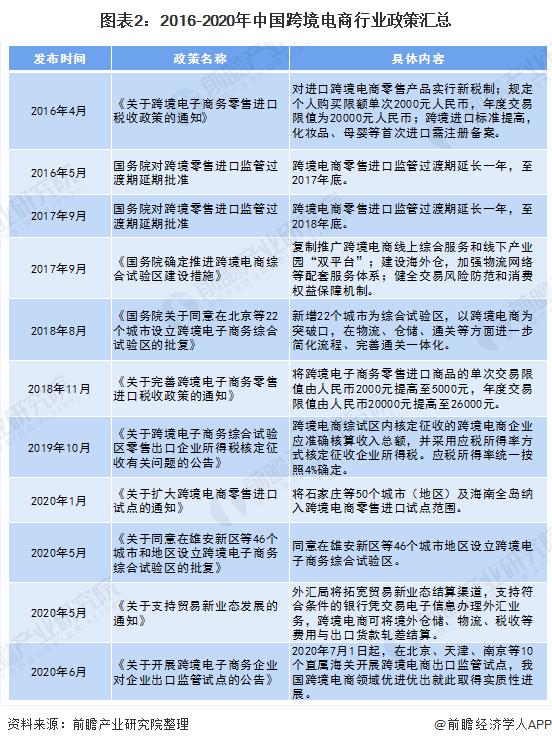 图表2:2016-2020年中国跨境电商行业政策汇总