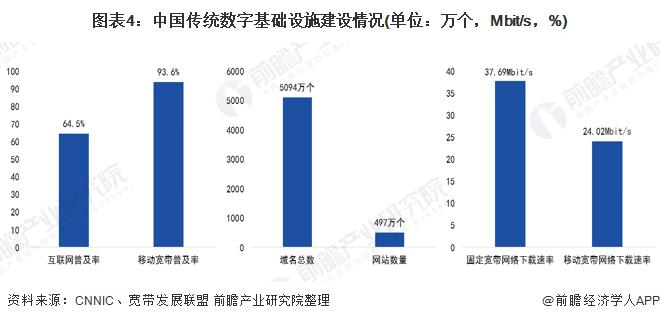圖表4:中國傳統數字基礎設施建設情況(單位:萬個,Mbit/s,%)