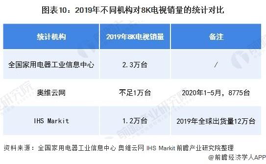 图表10:2019年不同机构对8K电视销量的统计对比