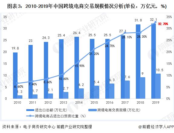 图表3:2010-2019年中国跨境电商交易规模情况分析(单位:万亿元,%)