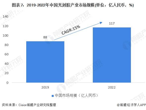 图表7:2019-2022年中国光刻胶产业市场规模(单位:亿人民币,%)