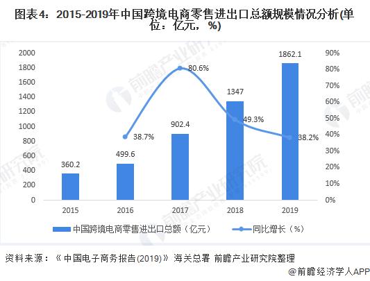 图表4:2015-2019年中国跨境电商零售进出口总额规模情况分析(单位:亿元,%)