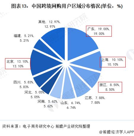图表13:中国跨境网购用户区域分布情况(单位:%)