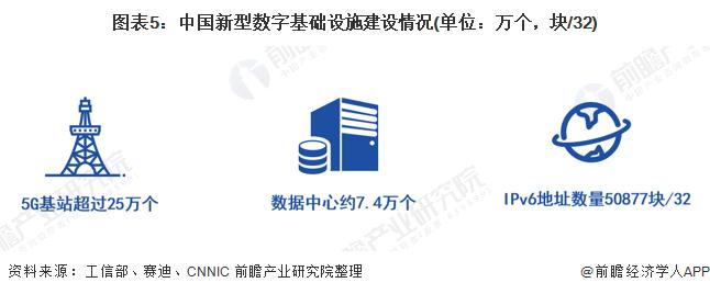 圖表5:中國新型數字基礎設施建設情況(單位:萬個,塊/32)