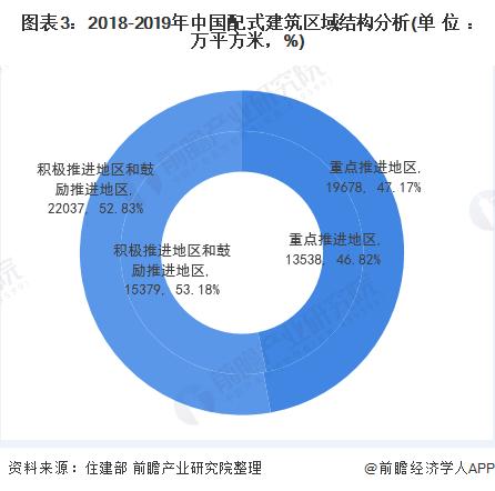 图表3:2018-2019年中国配式建筑区域结构分析(单位:万平方米,%)