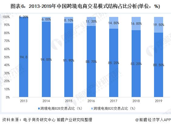 图表6:2013-2019年中国跨境电商交易模式结构占比分析(单位:%)