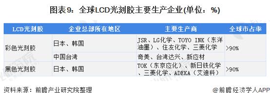 图表9:全球LCD光刻胶主要生产企业(单位:%)