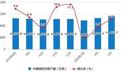 2020年1-5月中国<em>钢材</em>行业市场分析:累计产量超4.88亿吨