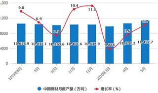 2020年1-5月中国钢材行业市场分析:累计产量超4.88亿吨
