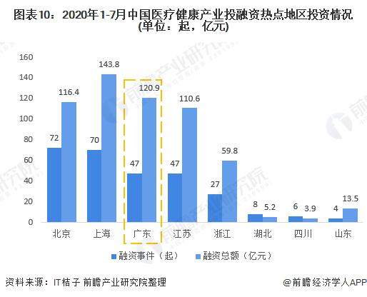 图表10:2020年1-7月中国医疗健康产业投融资热点地区投资情况(单位:起,亿元)