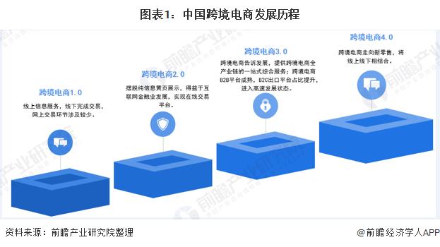 图表1:中国跨境电商发展历程