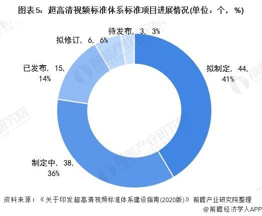 图表5:超高清视频标准体系标准项目进展情况(单位:个,%)