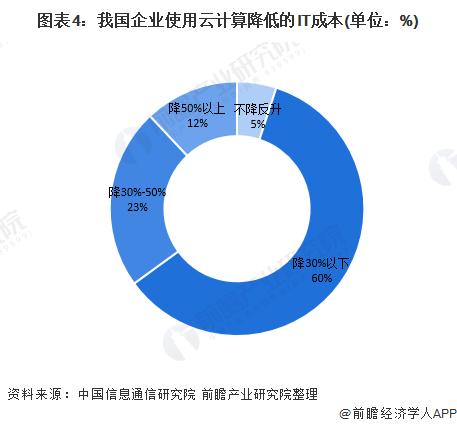 图表4:我国企业使用云计算降低的IT成本(单位:%)