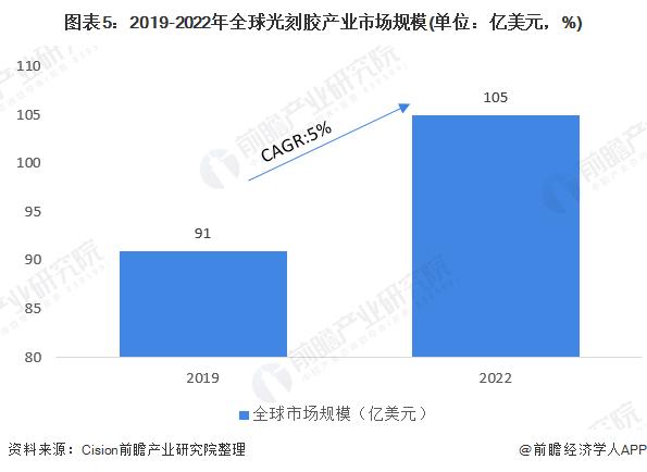 图表5:2019-2022年全球光刻胶产业市场规模(单位:亿美元,%)