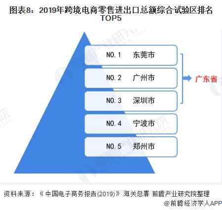图表8:2019年跨境电商零售进出口总额综合试验区排名TOP5