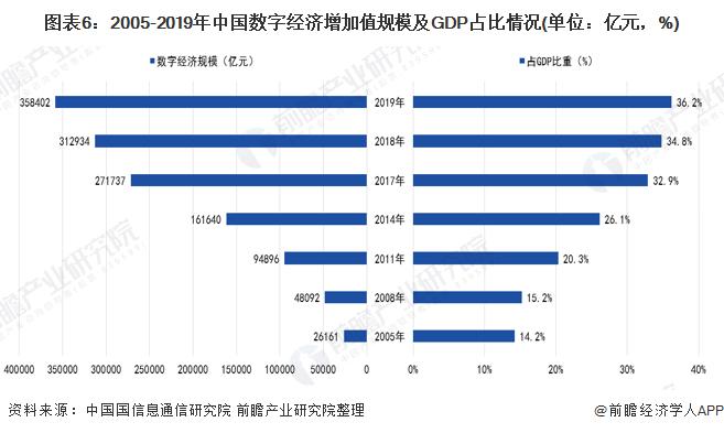 圖表6:2005-2019年中國數字經濟增加值規模及GDP占比情況(單位:億元,%)