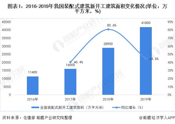 图表1:2016-2019年我国装配式建筑新开工建筑面积变化情况(单位:万平方米,%)