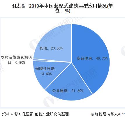 图表6:2019年中国装配式建筑类型应用情况(单位:%)