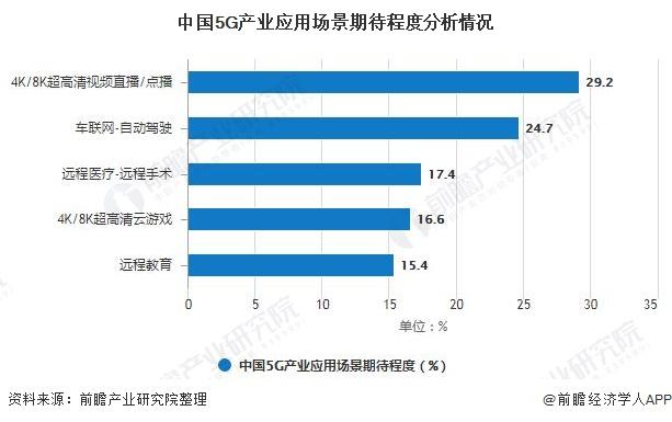 中国5G产业应用场景期待程度分析情况
