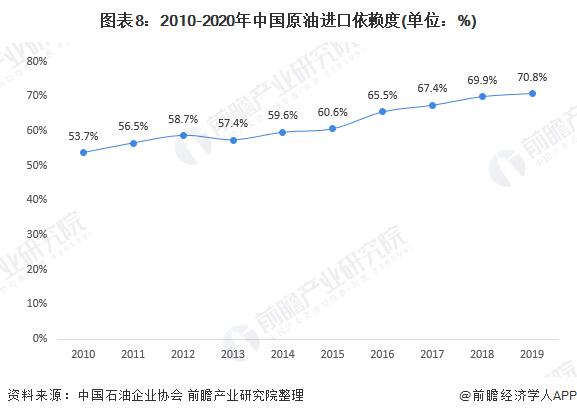 图表8:2010-2020年中国原油进口依赖度(单位:%)