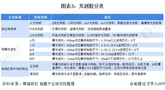 图表3:光刻胶分类