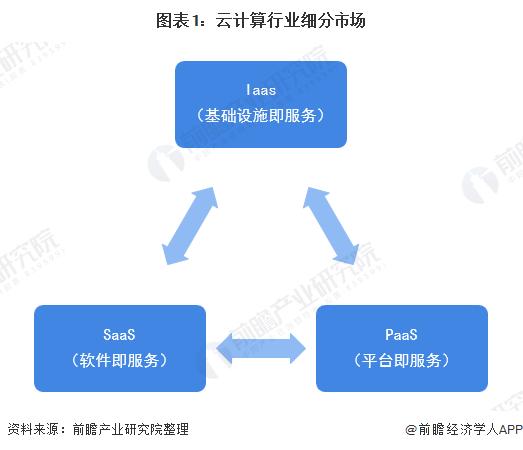 图表1:云计算行业细分市场