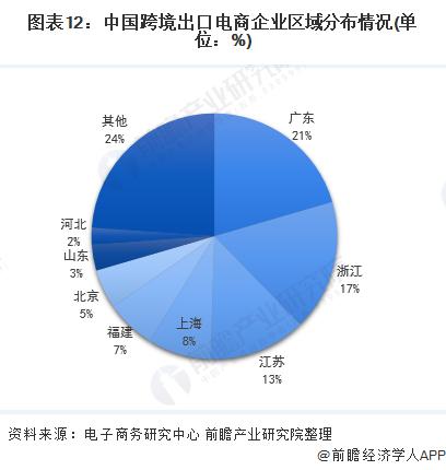 图表12:中国跨境出口电商企业区域分布情况(单位:%)