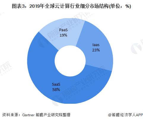 图表3:2019年全球云计算行业细分市场结构(单位:%)