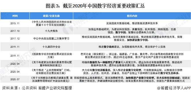 圖表3:截至2020年中國數字經濟重要政策匯總