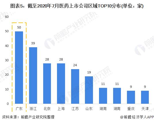 图表5:截至2020年7月医药上市公司区域TOP10分布(单位:家)