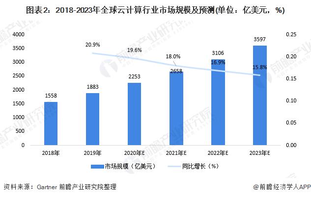 图表2:2018-2023年全球云计算行业市场规模及预测(单位:亿美元,%)