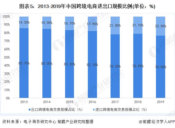 图表5:2013-2019年中国跨境电商进出口规模比例(单位:%)