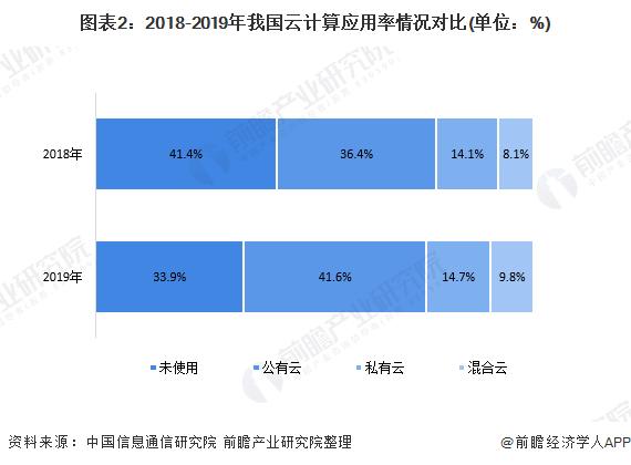 图表2:2018-2019年我国云计算应用率情况对比(单位:%)