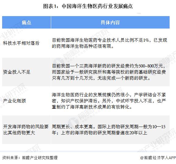 图表1:中国海洋生物医药行业发展痛点