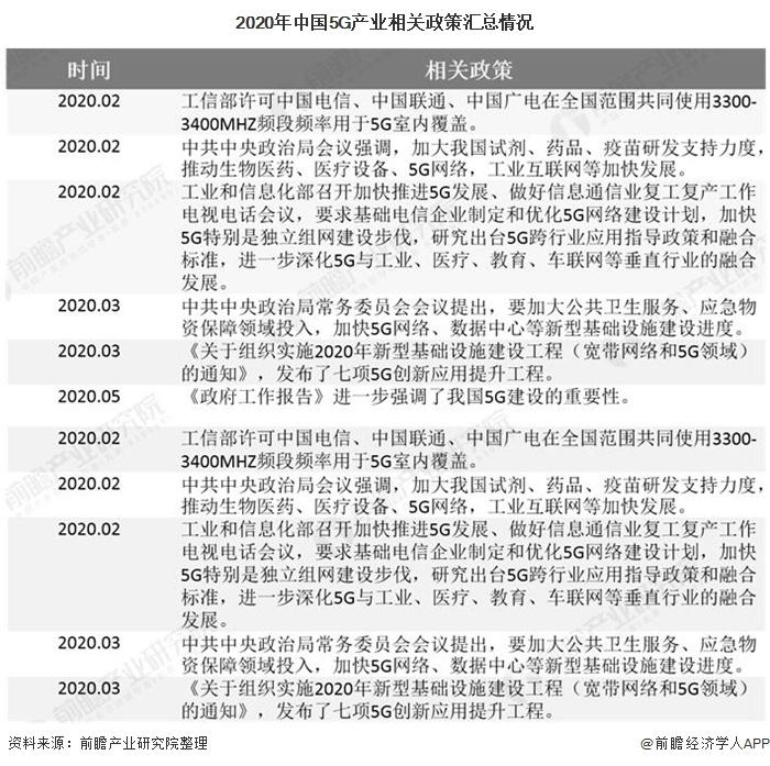 2020年中国5G产业相关政策汇总情况