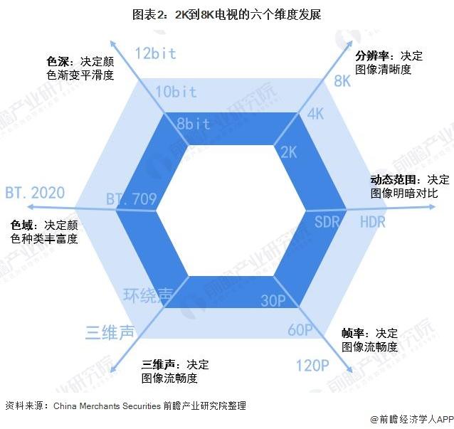 图表2:2K到8K电视的六个维度发展