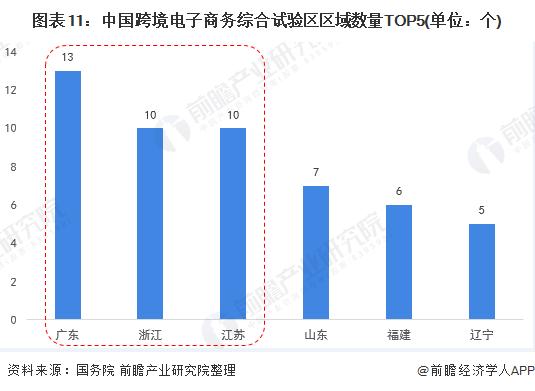 图表11:中国跨境电子商务综合试验区区域数量TOP5(单位:个)