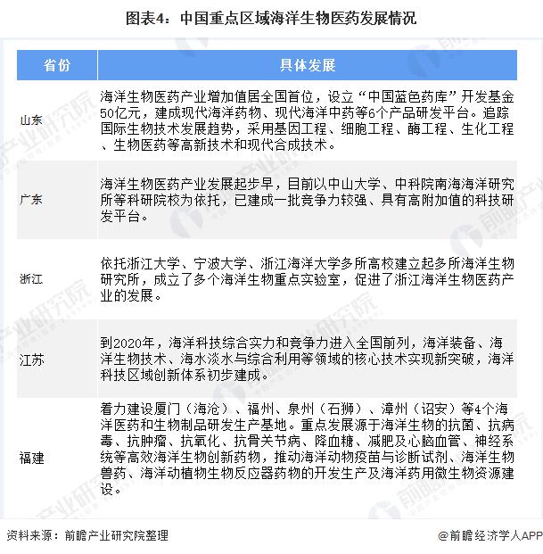 图表4:中国重点区域海洋生物医药发展情况