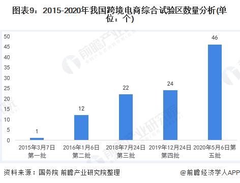 图表9:2015-2020年我国跨境电商综合试验区数量分析(单位:个)
