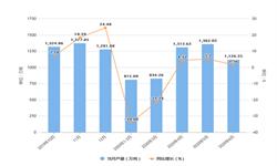 2020年1-6月浙江省<em>水泥</em>产量及增长情况分析