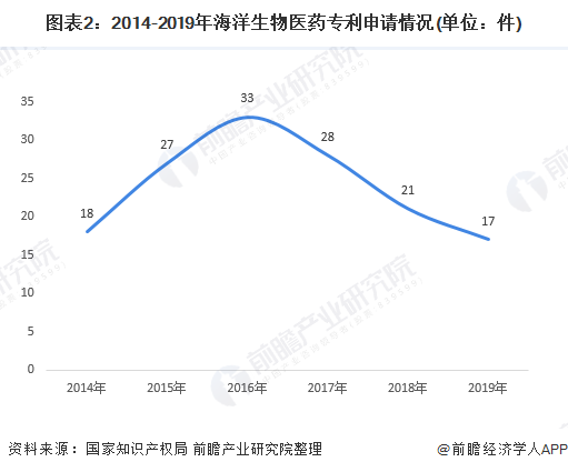图表2:2014-2019年海洋生物医药专利申请情况(单位:件)