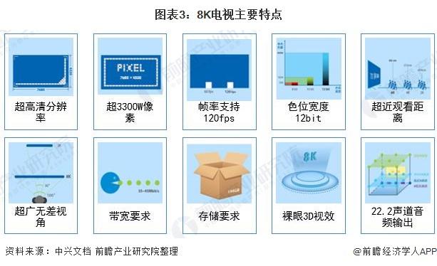 图表3:8K电视主要特点