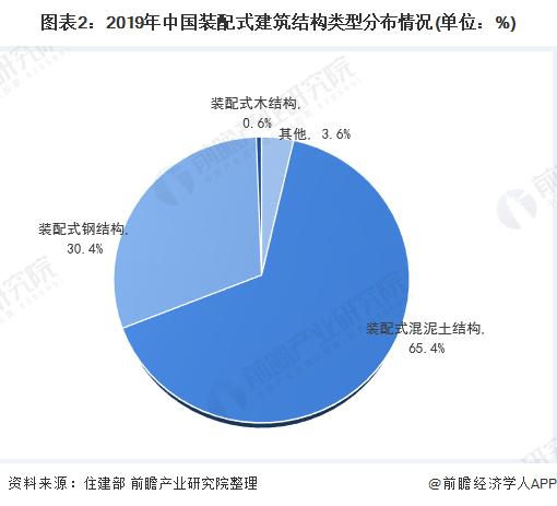 图表2:2019年中国装配式建筑结构类型分布情况(单位:%)