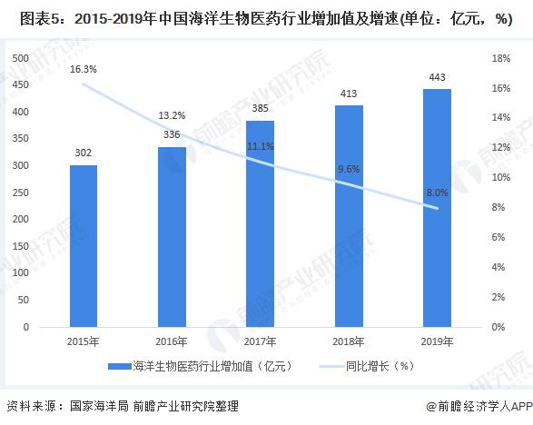 图表5:2015-2019年中国海洋生物医药行业增加值及增速(单位:亿元,%)