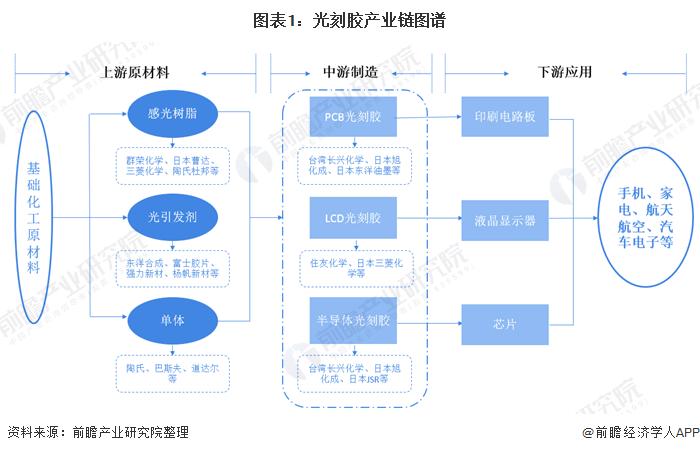 图表1:光刻胶产业链图谱