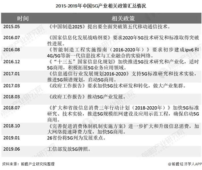 2015-2019年中国5G产业相关政策汇总情况