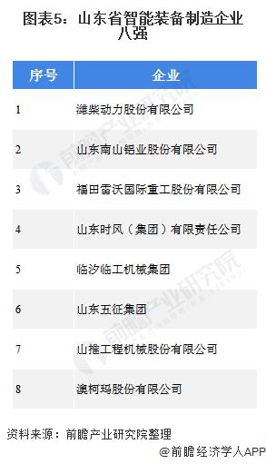 图表5:山东省智能装备制造企业八强