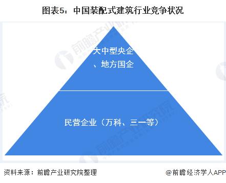 图表5:中国装配式建筑行业竞争状况